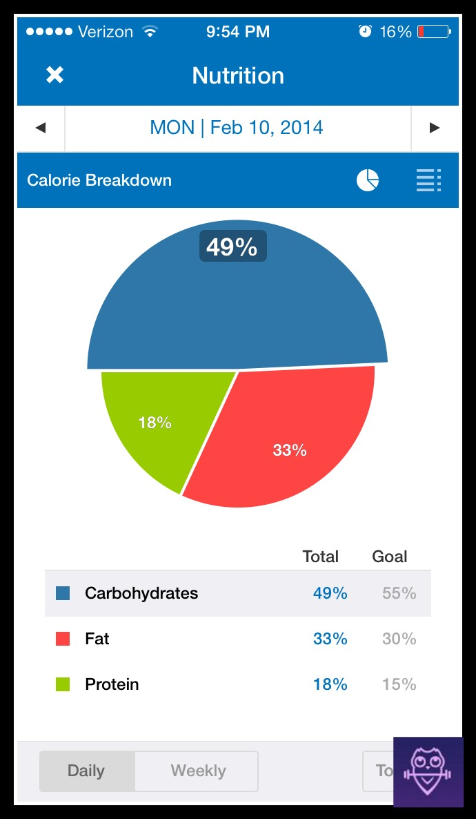 Here's a snapshot from myfitnesspal