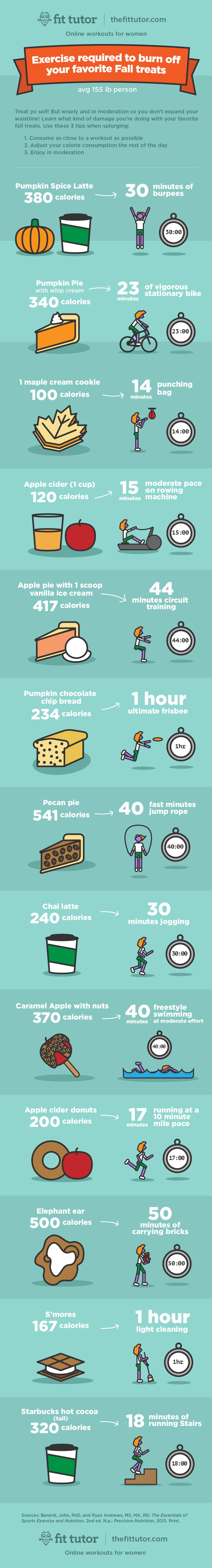 Learn how much exercise is needed to burn the calories in your favorite fall treats